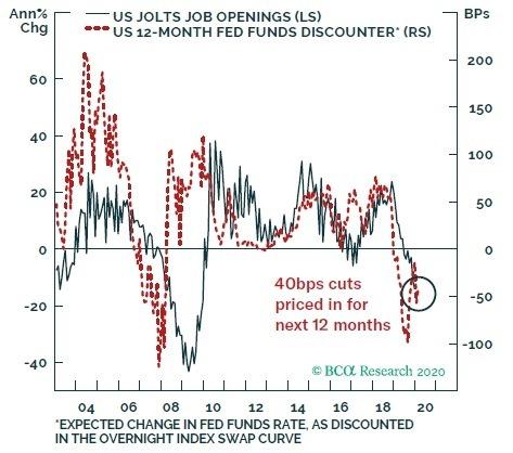 藍:JOLTS 職位空缺數 紅:12 個月期聯邦基金有效利率貼現基點 圖片:BCA