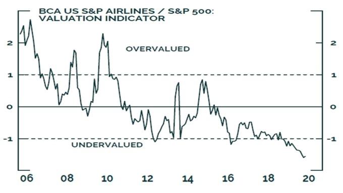標普航空類股 / S&P 500 比率已跌入嚴重低估的負值區間 圖片:BCA