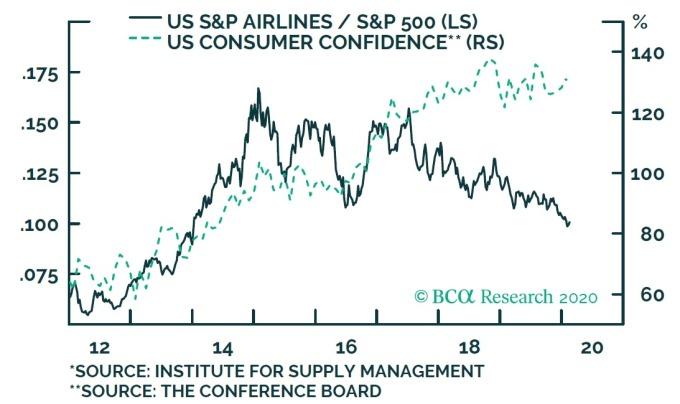 深綠:美航空類股 / S&P500 之比率 淺綠:諮商會消費者信心指數 圖片:BCA