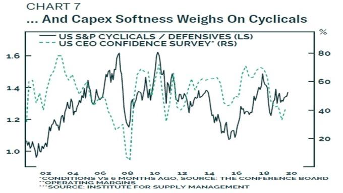 深綠:美股週期性類股 / 防禦性類股之比率 淺綠:美企 CEO 信心指數 圖片:BCA