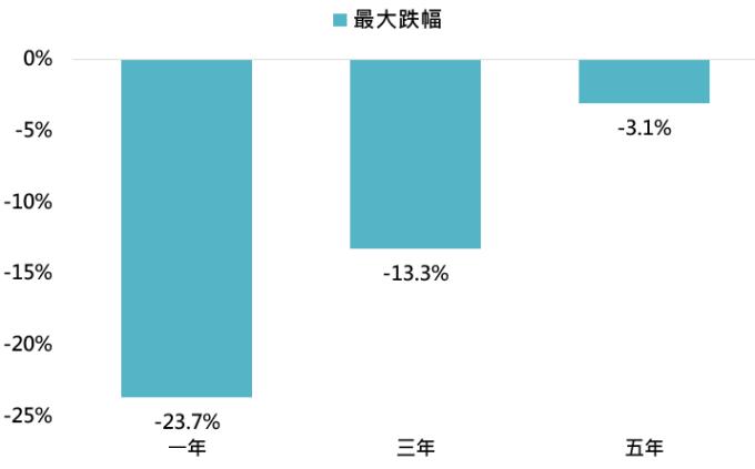 資料來源:Bloomberg,「鉅亨買基金」整理,採MSCI全世界指數與巴克萊美國綜合債券指數,資料期間:1987-2020。此資料僅為歷史數據模擬回測,不為未來投資獲利之保證,在不同指數走勢、比重與期間下,可能得到不同數據結果。