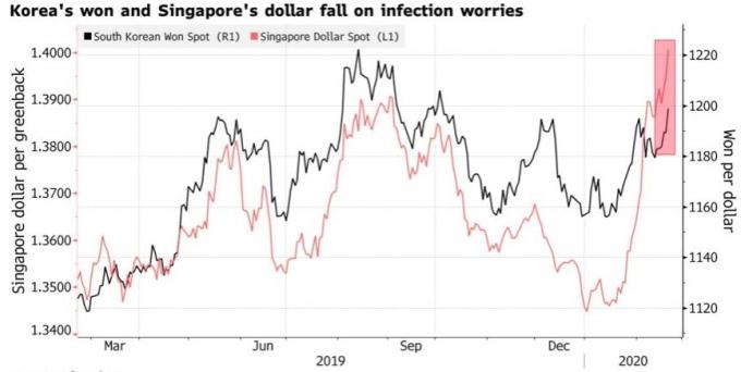 市場對疫情擴大的擔憂升高,新幣和韓元近期急貶。(來源:Bloomberg)