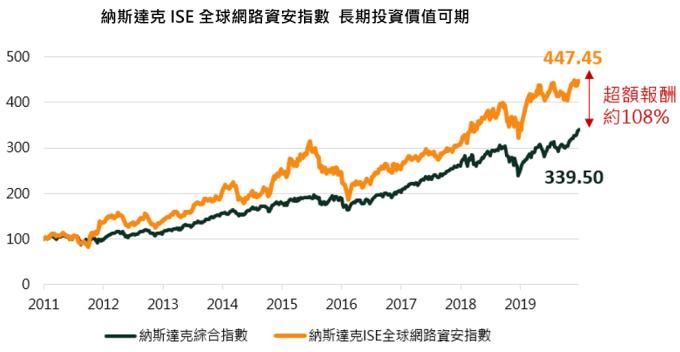 資料來源:Bloomberg,國泰投信整理,資料期間為 2010/12/31-2019/12/31