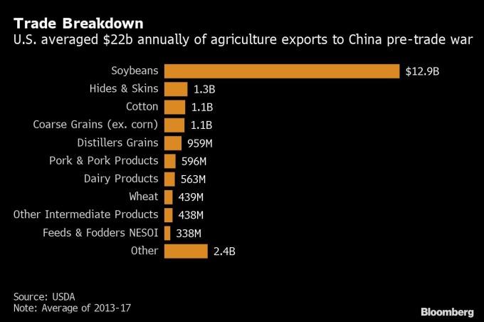美國農產品出口數據 (圖表取自彭博)
