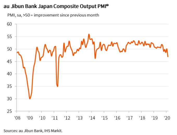 日本製造業 PMI (圖片來源:au Jibun Bank, IHS Markit)