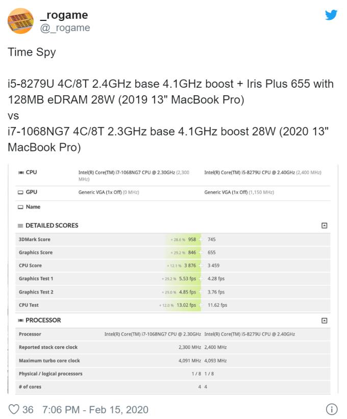 新版 13 吋 MacBook Pro 跑分結果 (圖片:macrumors)