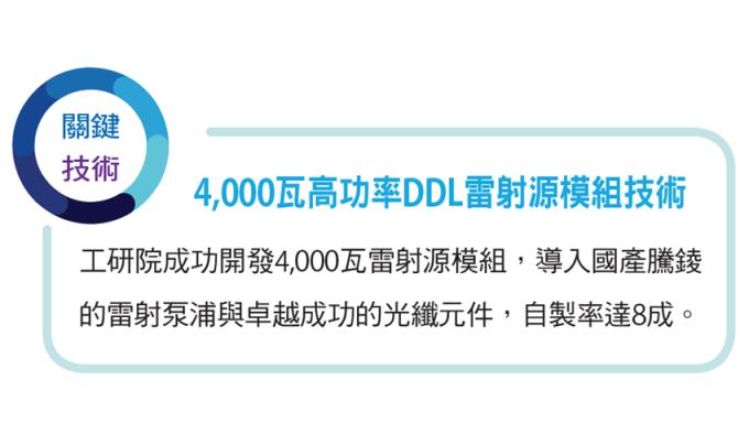 4,000 瓦高功率 DDL 雷射源模組技術。