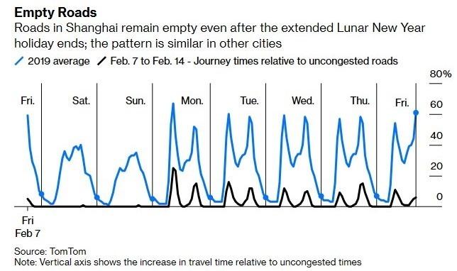 中國主要城市交通堵塞狀況明顯降低 (圖:Bloomberg)