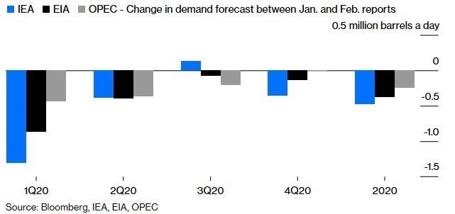 三大能源機構調降全球石油需求量預估值 (圖:Bloomberg)