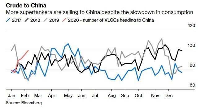 運往中國的原油於近期呈上升趨勢 (圖:Bloomberg)