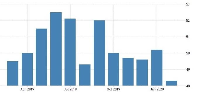 澳洲 CBA 綜合 PMI 指數 (圖:Trading Economics)