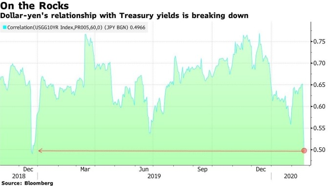 美元兌日圓匯價與美國公債殖利率的相關性 (圖:Bloomberg)