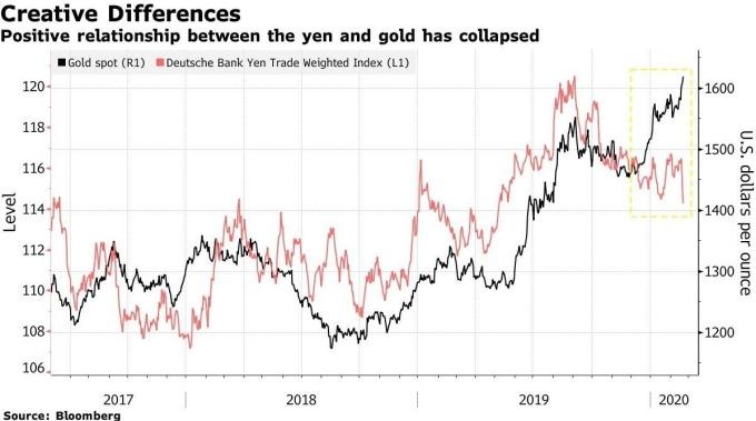 日圓匯價、黃金價格走勢 (圖:Bloomberg)
