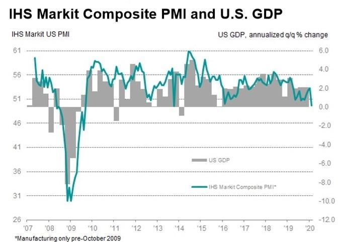 美國 Markit 綜合 PMI 指數 (圖:IHS Markit)