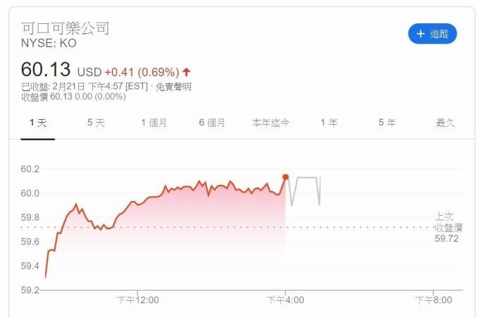 可口可樂股價 (圖片: Google)