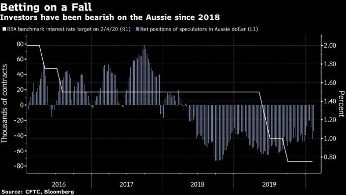 自 2018 年起澳幣押注轉向 (圖表取自彭博)