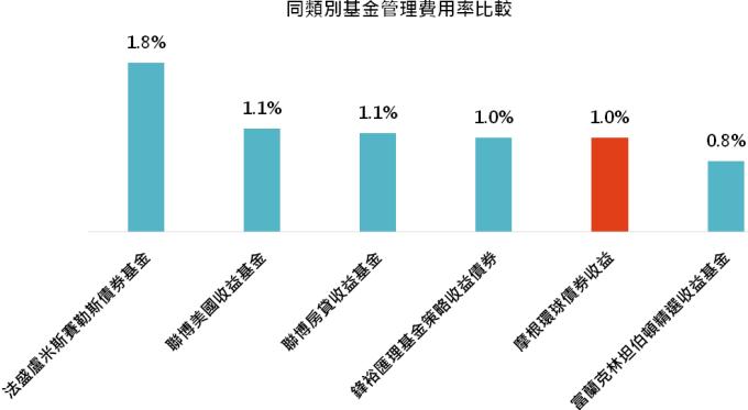 資料來源:MorningStar,「鉅亨買基金」整理,資料截止2020/1/31,上表為晨星美元債券的台灣核備可銷售主級別基金。此資料僅為歷史數據模擬回測,不為未來投資獲利之保證,在不同指數走勢、比重與期間下,可能得到不同數據結果。