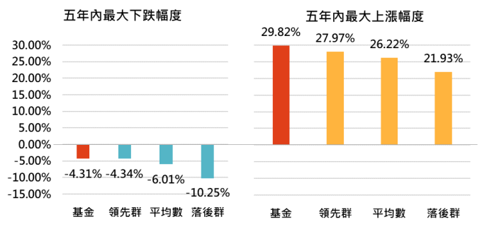資料來源:Bloomberg,「鉅亨買基金」整理,績效以美元計算,資料截止 2020/1/31,上表為晨星美元債券的台灣核備可銷售主級別基金。此資料僅為歷史數據模擬回測,不為未來投資獲利之保證,在不同指數走勢、比重與期間下,可能得到不同數據結果。領先群為同類基金表現落於前四分之一的基金,落後群為同類基金表現落於後四分之一的基金。