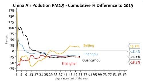 中國大城市今年來 PM2.5 濃度。(來源: CNBC)