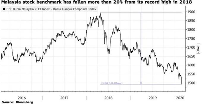 富時大馬隆綜合指數距離去年歷史高點跌幅已超過 20%。(來源:Bloomberg)