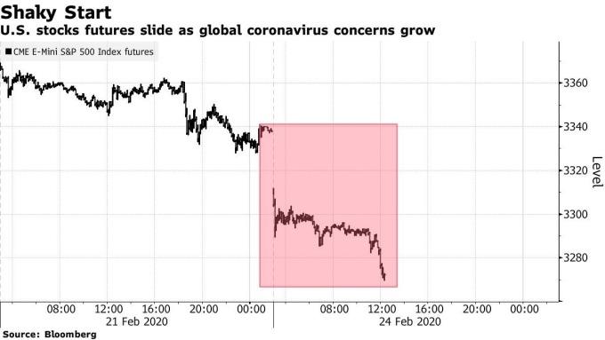 美股 S&P500 指數期貨走勢 (圖:Bloomberg)