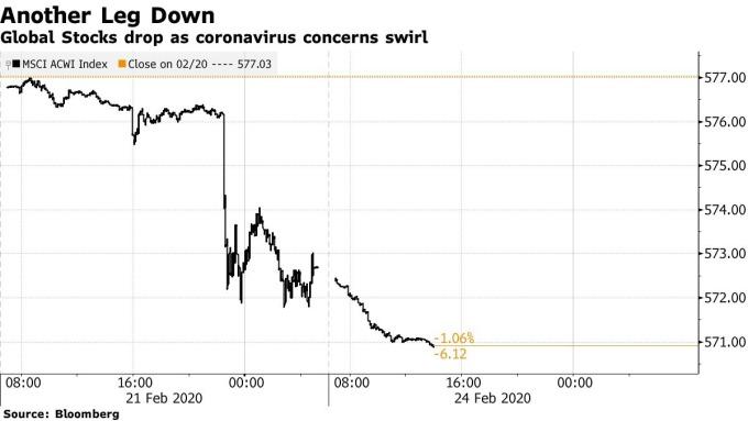 全球股市週一重挫。(來源: Bloomberg)
