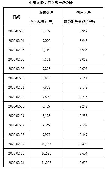 資料來源:Wind 萬得,單位:人民幣。統一投信整理。