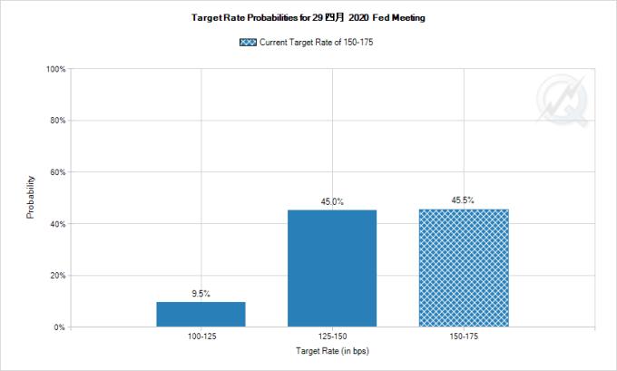 市場估計 Fed 於 4 月降息的機率為 54.5 %。(圖片:CME)
