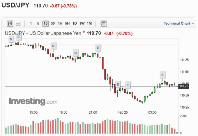 美元兌日圓指數 15 分線 (圖片: investing)