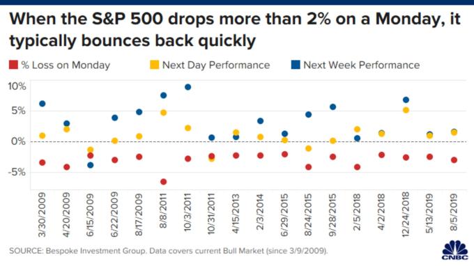 美股週一大跌後常迅速反彈 (圖表取自 CNBC)