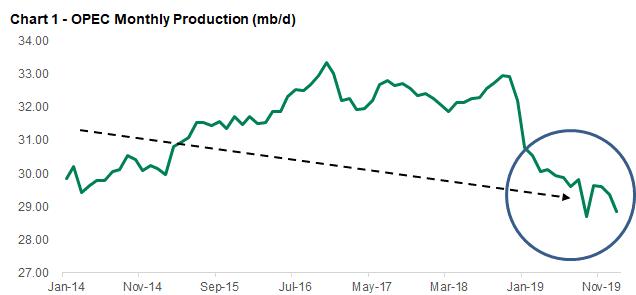 OPEC 恐無減產空間 (圖表取自 Seekingalpha)