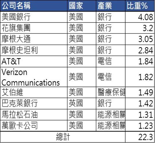 資料來源:PGIM、保德信投信整理,2020/1/31。以上投資比例將根據市場情況而隨時更改。