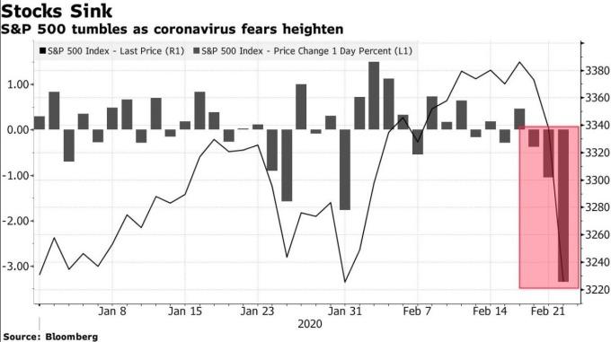 美股 S&P 500 指數於近日來重挫 (圖:Bloomberg)