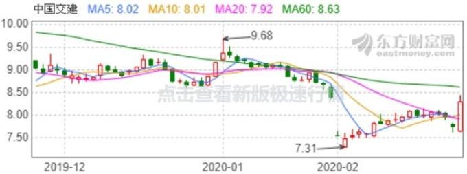 資料來源: 東方財富網, 中交建股價日線走勢