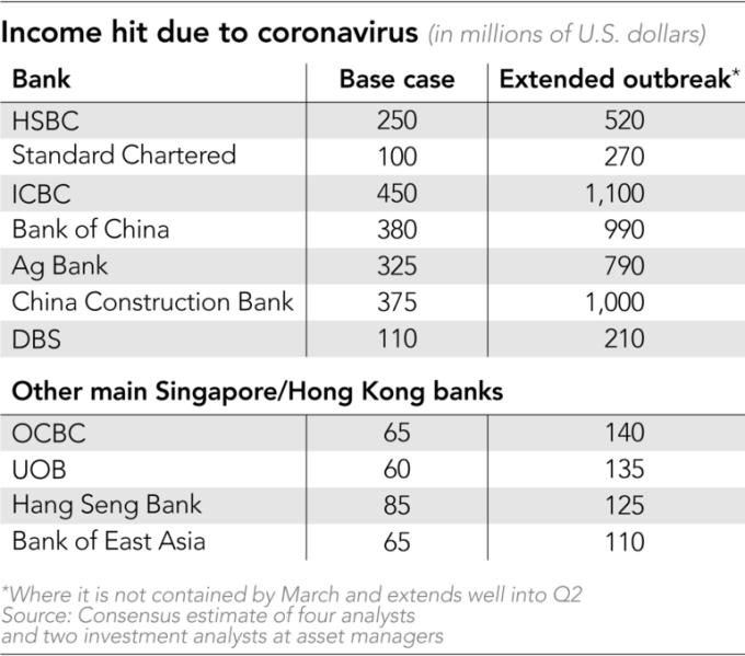 亞太地區主要銀行預估營收減少的情況,星號代表疫情拖延到第二季時預估的衝擊。(來源: Nikkei Asian Review)