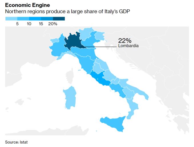 義大利北部大城佔該國總體 GDP 較大比例 (圖片:AFP)