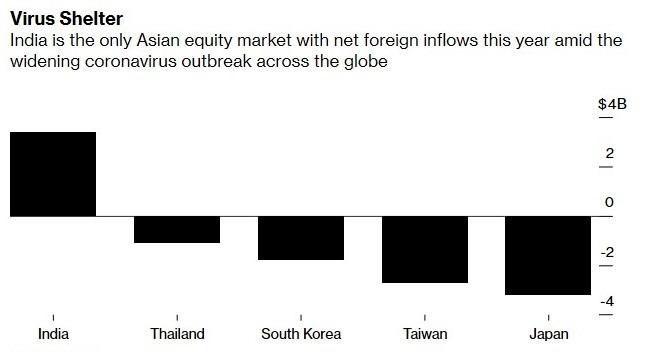 外資淨流入印度股市規模高於其他亞洲股市 (圖:Bloomberg)