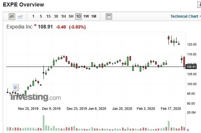 Expedia 股價走勢日 k 線圖