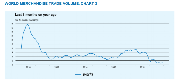 全球貿易在 2019 年首次出現跌幅 (圖片:dispatchreporting)