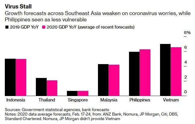 東南亞各國於2020年的經濟成長,將較2019年放緩(圖:Bloomberg)