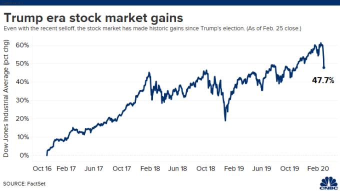 川普上任以來的美股走勢。(來源: CNBC)
