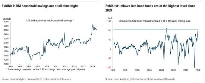 儲蓄增加與資金流入債券基金 (圖表取自 Zero Hedge)