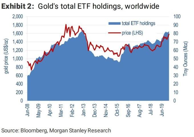 黃金 ETF 持有情況 (圖表取自 Zero Hedge)