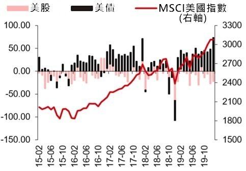 資料來源: EPFR, 美股及美債資金流向 (月, 10 億美元)