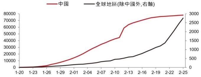 資料來源:wind,全球累計確診人數趨勢