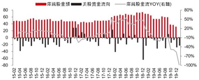 資料來源: EPFR(單位: 10 億美元)