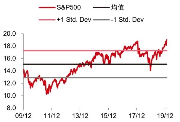 資料來源: FactSet,S&P 500 動態本益比