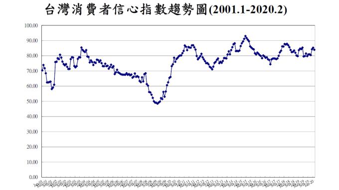 2月消費者信心指數終結連2月上揚。(圖:台經中心提供)
