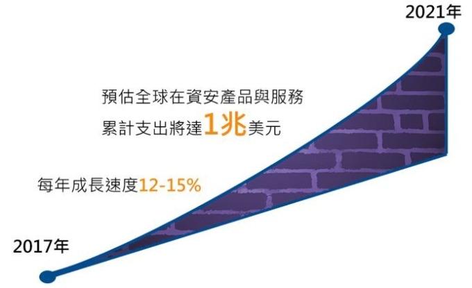 資料來源:Cybersecurity Ventures,國泰投信整理,2019/12