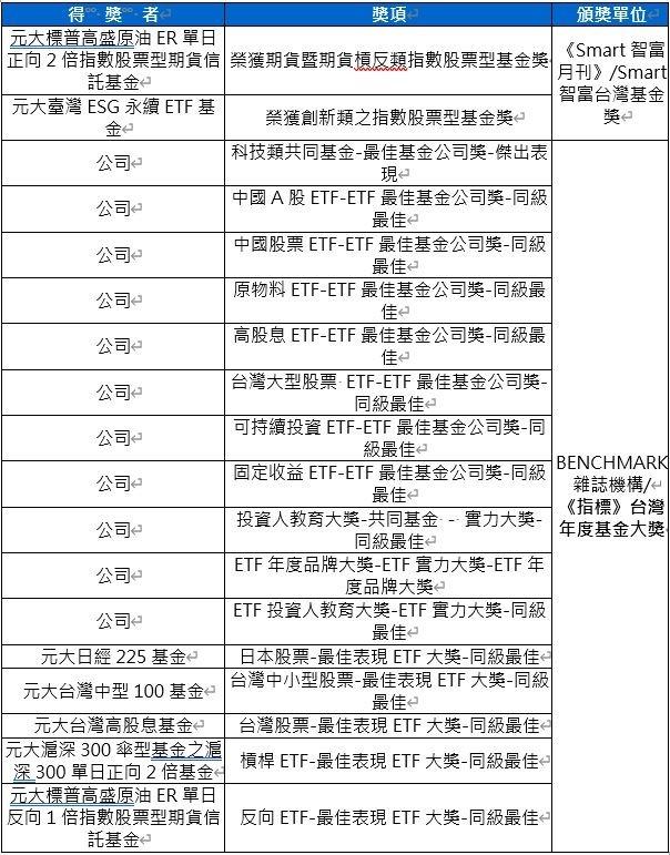 資料來源: Smart 智富台灣基金獎、BENCHMARK 雜誌機構 2019《指標》台灣年度基金大獎,元大投信整理 2020/02